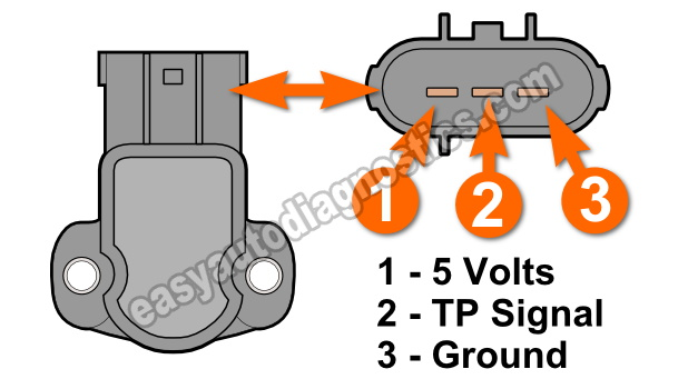 Part 1 How To Test The Throttle Position Sensor 42l Ford F150