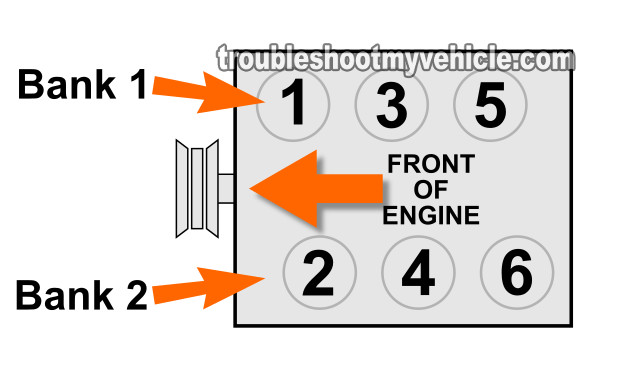 Location Of Bank 1 And Bank 2. How To Test The Cam Sensors (2002-2003 3.5L Nissan Maxima)