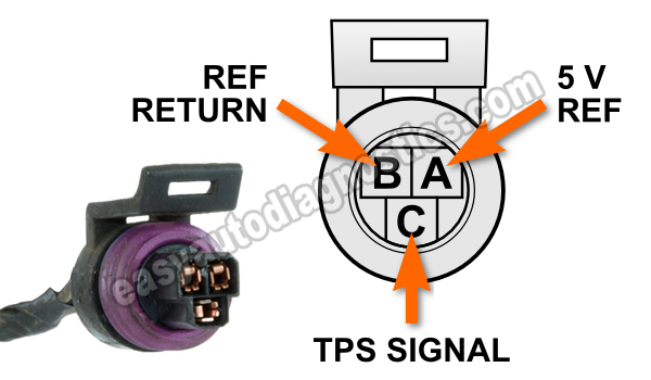 how to test the isuzu 3 2l throttle position sensor