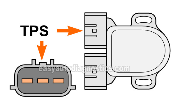 Nissan Throttle Position Sensor Wiring Diagram from easyautodiagnostics.com