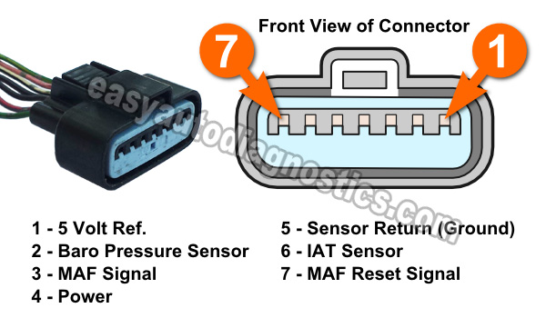 Circuit Descriptions Of The MAF Sensor Connector (1997, 1998 3.0L Mitsubishi Montero)