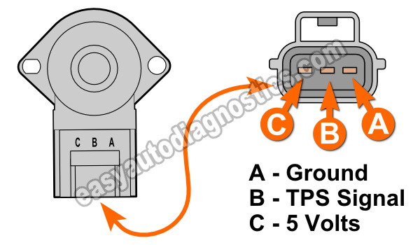 How To Test The Throttle Position Sensor (2.0L Ford Escape)