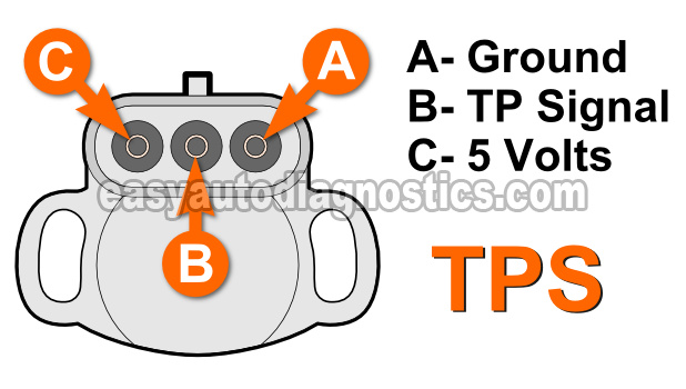 Gm Tbi Tps Wiring - Wiring Diagrams Digital
