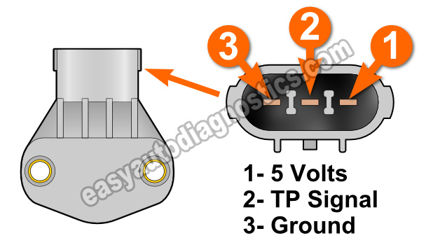 How To Test The Throttle Position Sensor (2.7L V6 Chrysler/Dodge)
