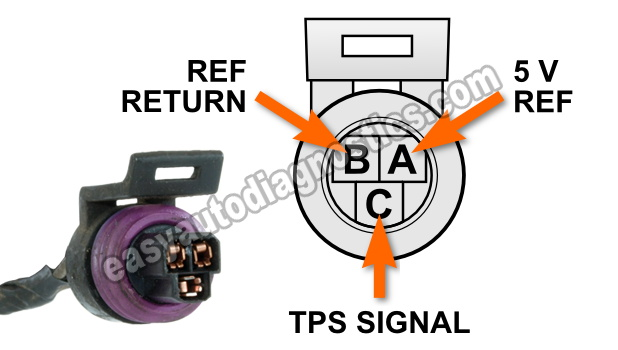 How To Test The Throttle Position Sensor (1998, 1999, 2000, 2001, 2002, 2003 2.2L Chevy S10 or GMC Sonoma)