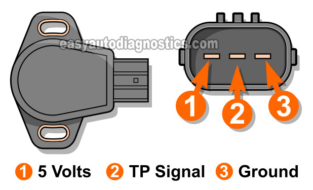How To Test The Throttle Position Sensor (TPS) -2002, 2003, 2004 2.4L Honda CR-V