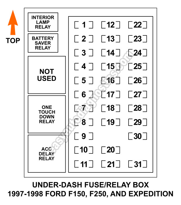 under dash fuse and relay box diagram 1997 1998 f150 f250 expedition rh easyautodiagnostics com 97 ford f150 fuse box layout 1997 f150 fuse box diagram
