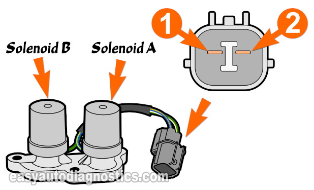 How To Test Shift Solenoid A And B Assembly (1997, 1998, 1999, 2000, 2001 2.0L Honda CR-V)